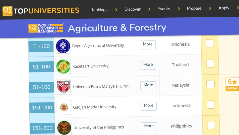 UC members in the QS Top 200 world university rankings in Agriculture and Forestry